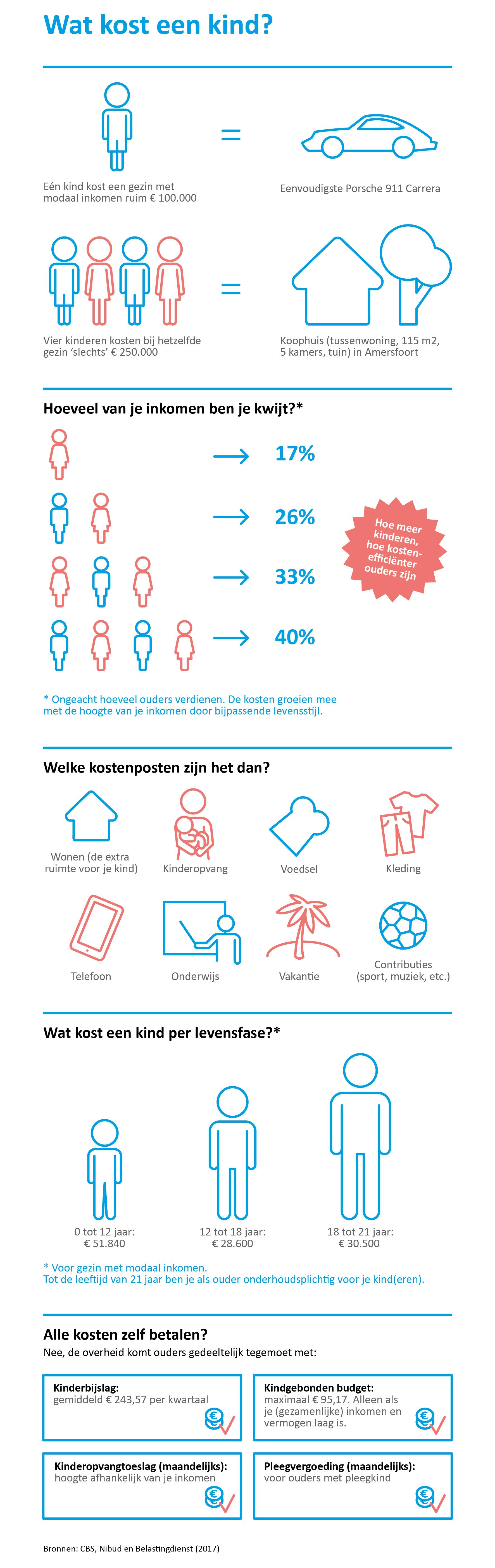 Infographic voor Delta Lloyd
