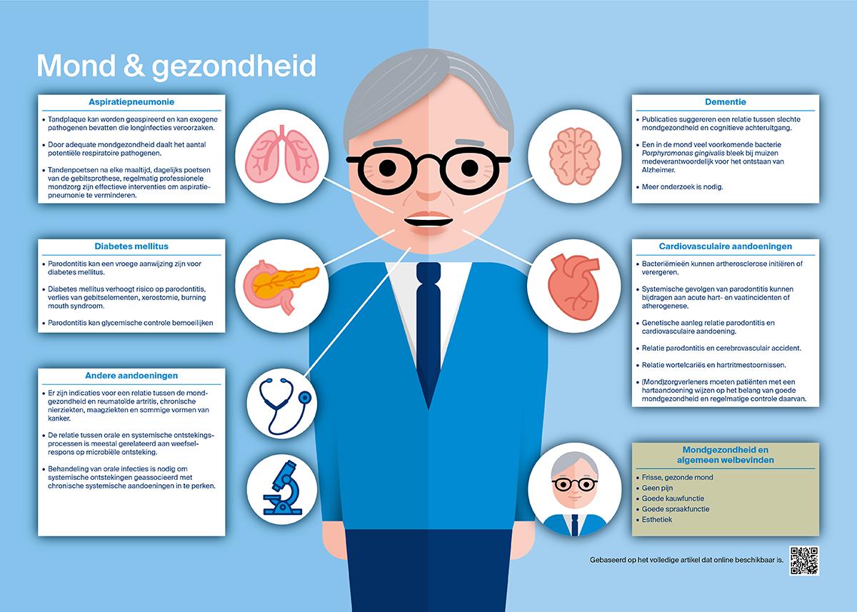 Infographics voor het Nederlands Tijdschrift voor Tandheelkunde